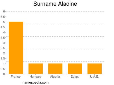 Surname Aladine