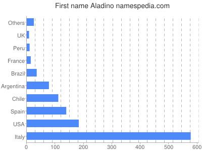 Given name Aladino