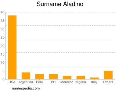 Surname Aladino