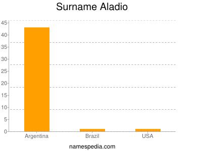 Surname Aladio