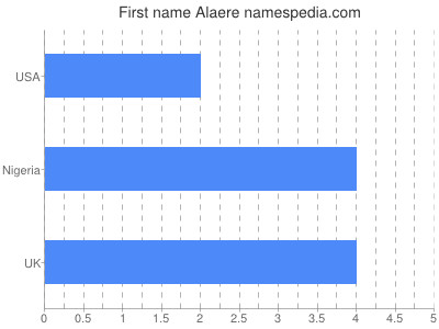 Given name Alaere