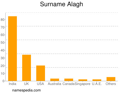 Surname Alagh