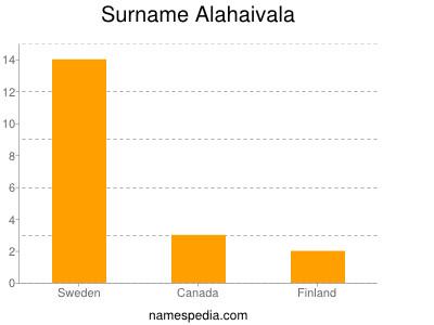 Surname Alahaivala