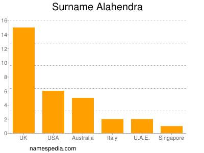 Surname Alahendra
