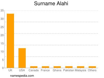 Surname Alahi