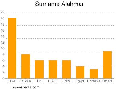 Surname Alahmar
