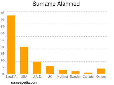 Surname Alahmed