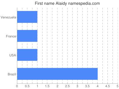Given name Alaidy