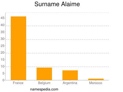 Surname Alaime