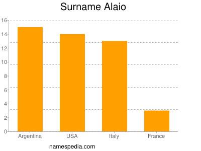 Surname Alaio