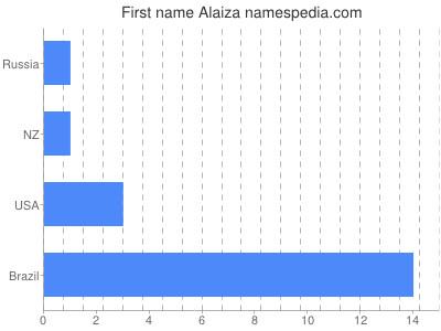 Given name Alaiza
