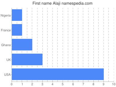 Given name Alaji