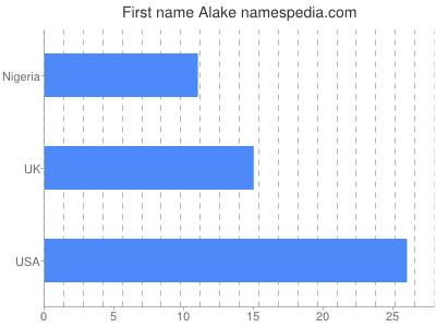 Given name Alake