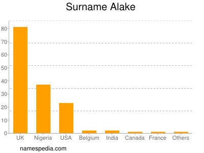Surname Alake