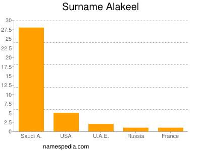 Surname Alakeel
