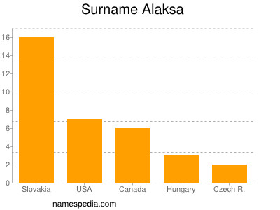 Surname Alaksa