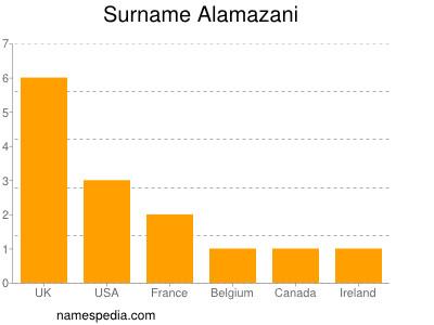 Surname Alamazani