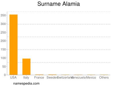 Surname Alamia