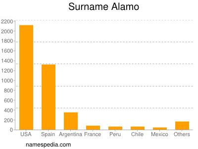 Surname Alamo