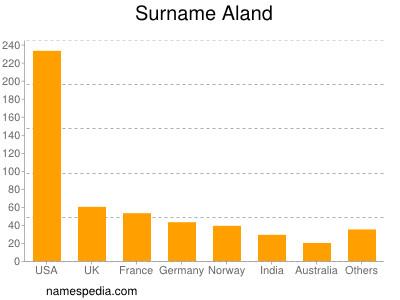 Surname Aland