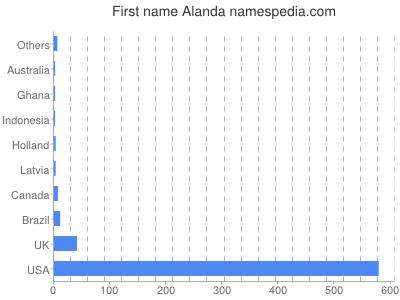 Given name Alanda