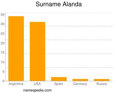 Surname Alanda