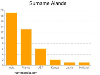 Surname Alande