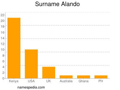 Surname Alando
