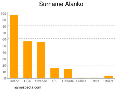 Surname Alanko