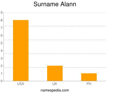 Surname Alann