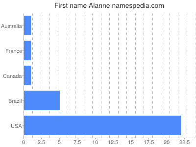 Given name Alanne