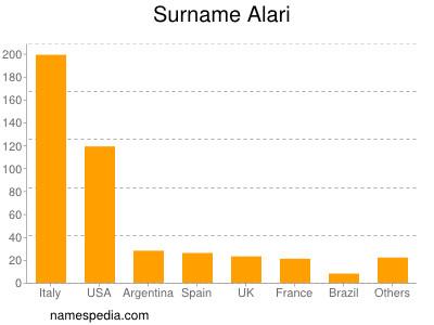 Surname Alari