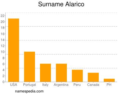 Surname Alarico