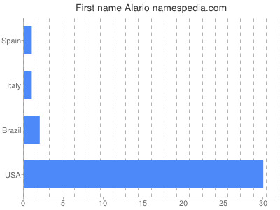 Given name Alario