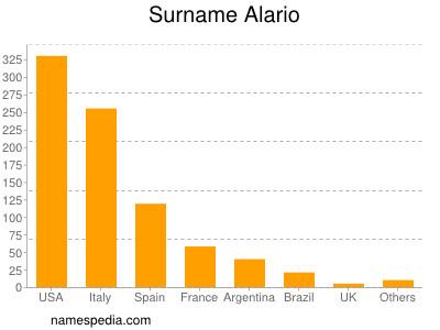 Surname Alario