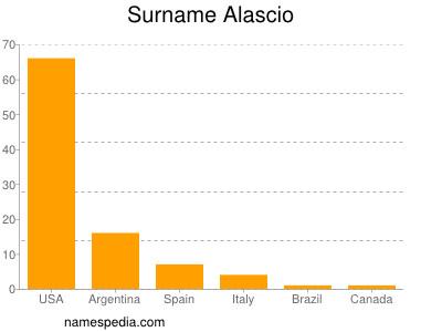 Surname Alascio