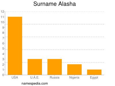 Surname Alasha