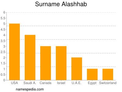 Surname Alashhab