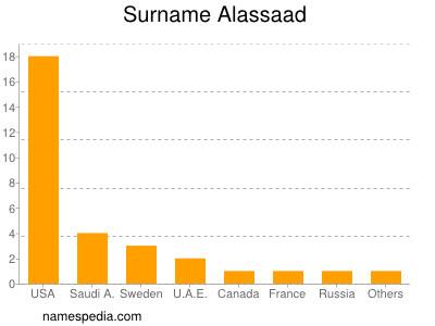 Surname Alassaad
