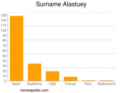 Surname Alastuey