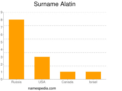 Surname Alatin