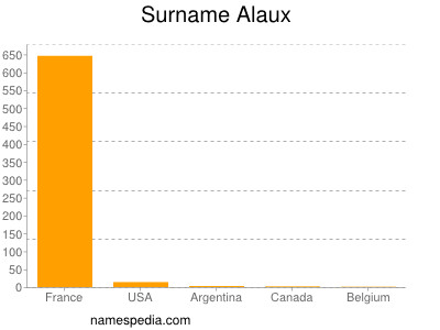 Surname Alaux