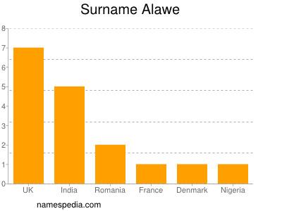 Surname Alawe
