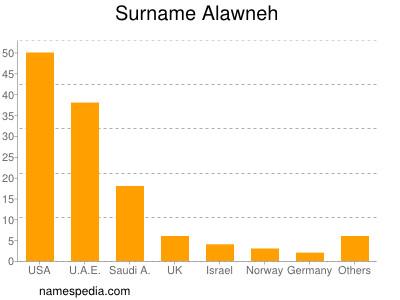 Surname Alawneh