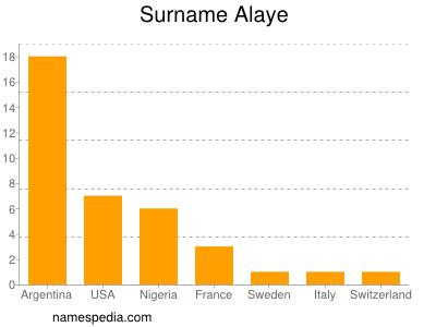 Surname Alaye