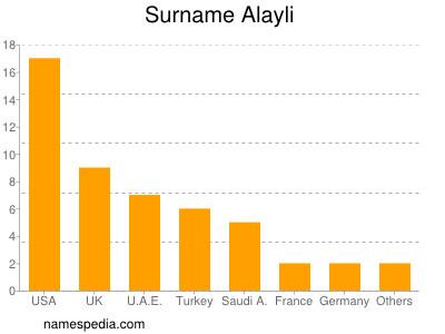 Surname Alayli
