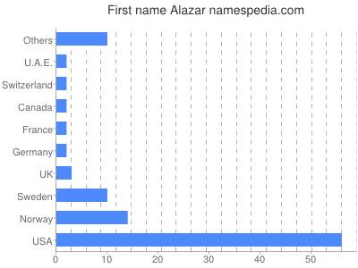 Given name Alazar