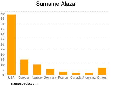 Surname Alazar