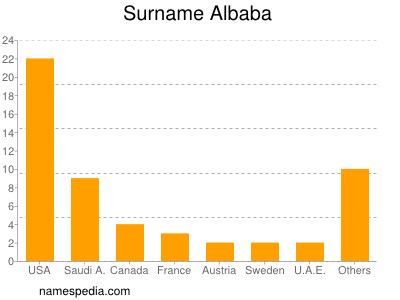 Surname Albaba