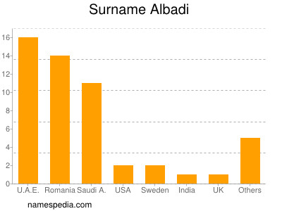 Surname Albadi